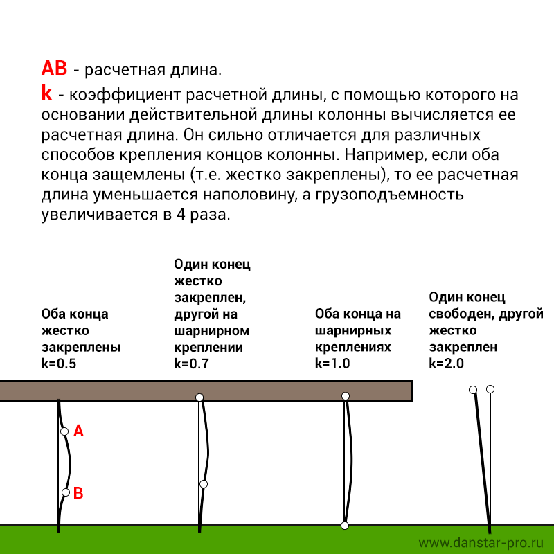 Расчетная длина колонны