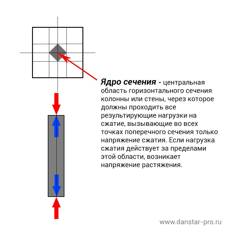 Ядро сечения колонны